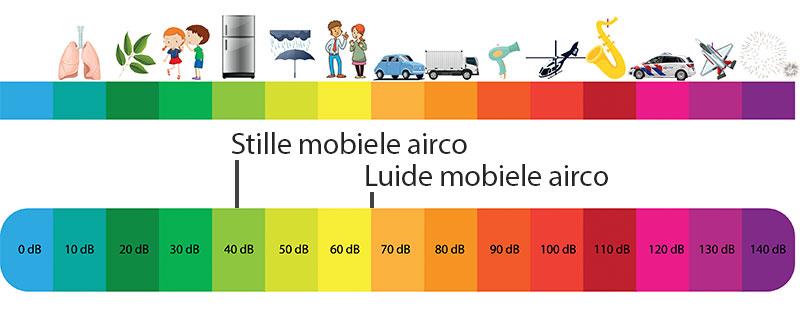 Hoeveel geluid maakt een mobiele airco?
