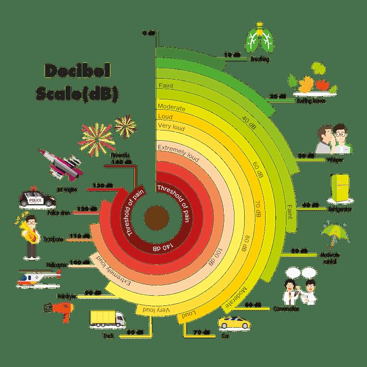 Decibel schaal was-droogcombi